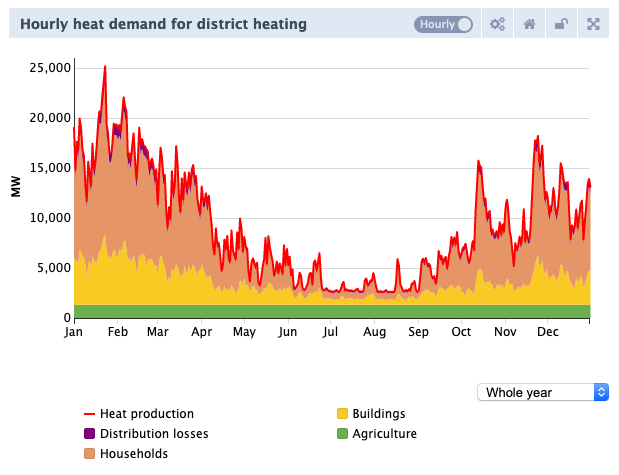 Hourly district heating demand