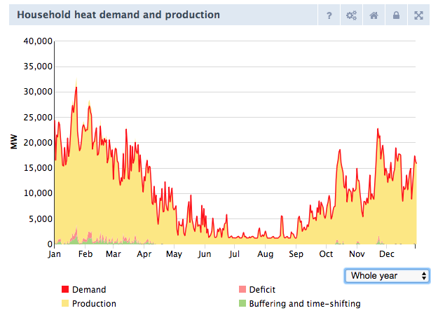 Household heat demand and production (when space heating is 100% supplied with an air source heat pump)